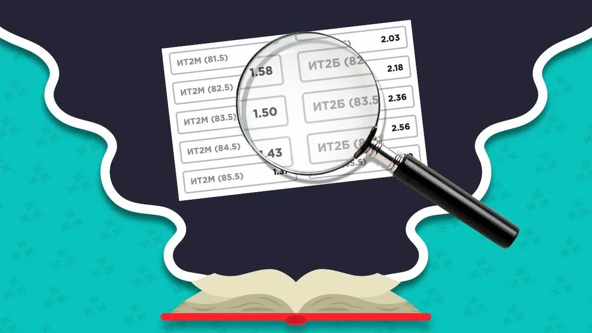 Как происходит расчет ставки в букмекерской конторе