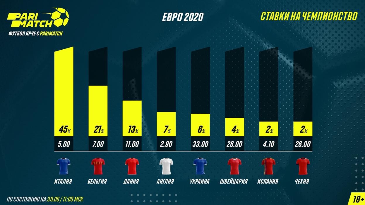 Англия — новый фаворит Евро-2020 у букмекеров после вылета Франции