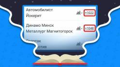 Дополнительная роспись события в букмекерских конторах